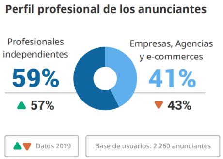 perfil profesional de los anunciantes