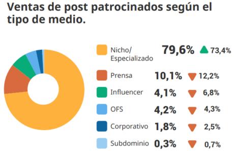 ventas de post patrocinados según el tipo de medio